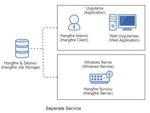 Hangfire Seperate Service