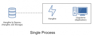 Hangfire Single Process