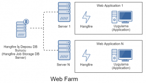 Hangfire Web Farm